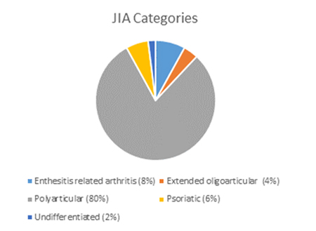 JIA Categories
